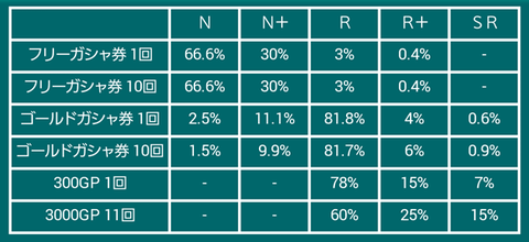 2015年10月MSリミックス確率
