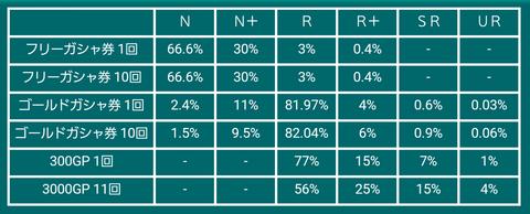 2015年10月戦艦ガシャ確率