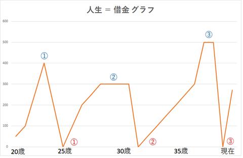 借金 グラフ