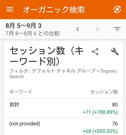 オーガニック検索数