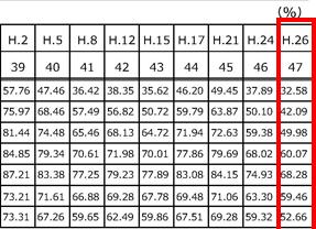 総務省 国政選挙の年代別投票率の推移について