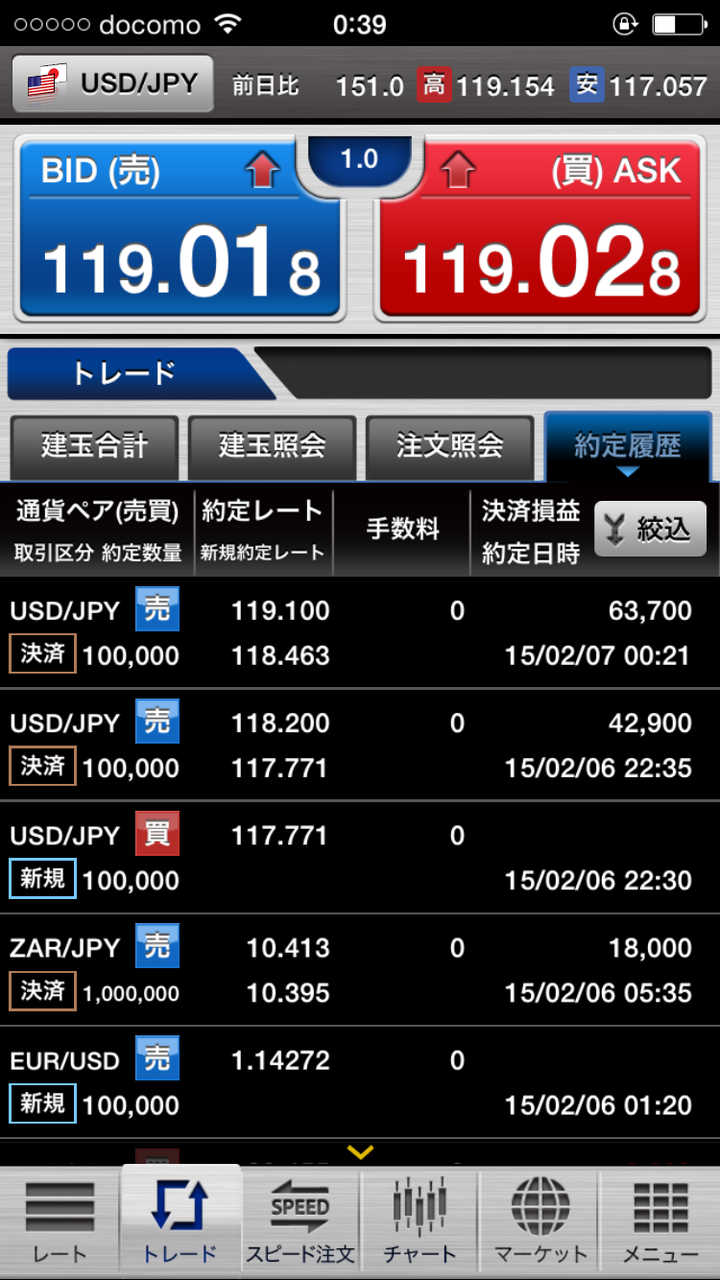 2月6日米雇用統計で大フィーバーの+100万円(24時半現在)