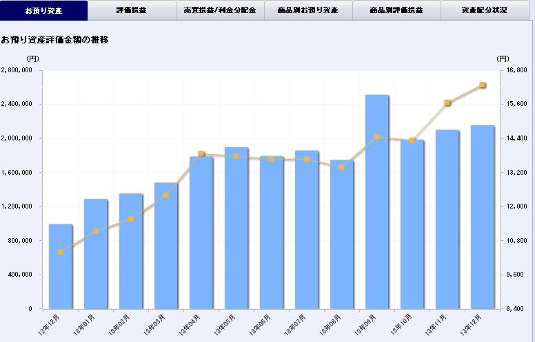 2013年、アベノミクスで238万円資産増えた