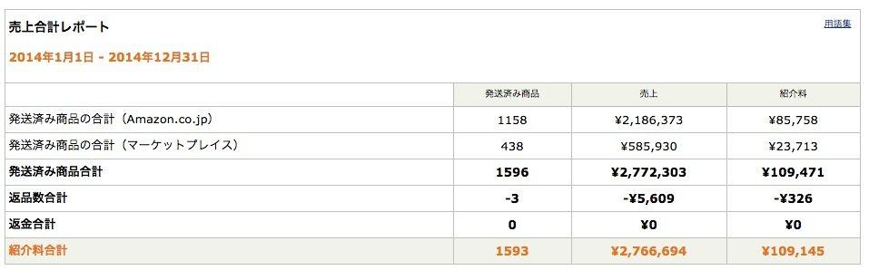2014年は「NAVERまとめ」と「Amazon」で21万3378円もろた