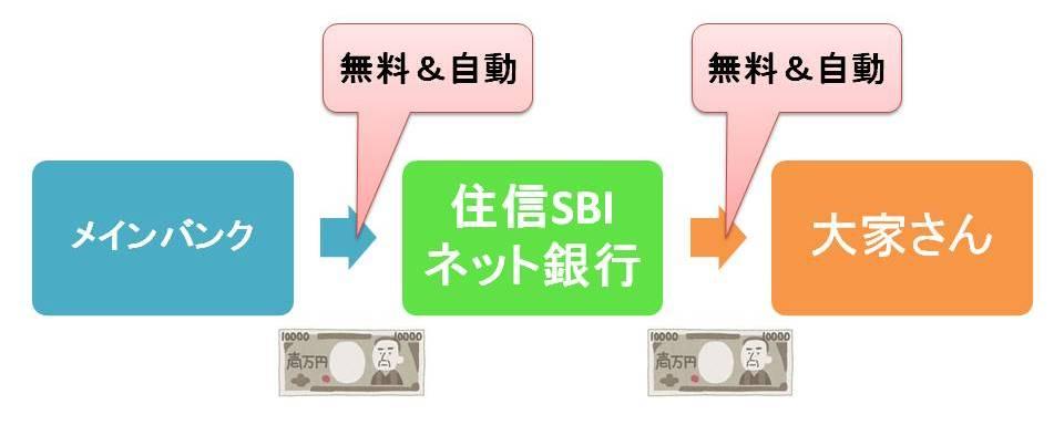 【保存版】家賃を無料&自動で振り込むSBI銀行の裏ワザ
