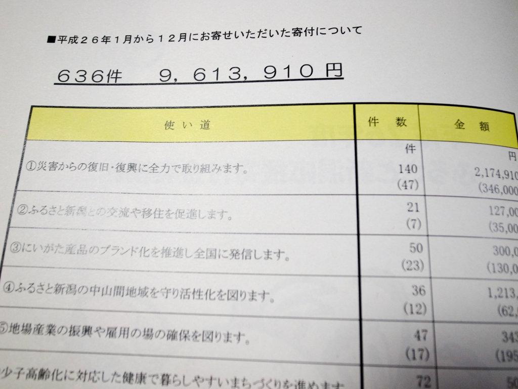 新潟県のH26年度「ふるさと納税寄付金」がたった961万円で驚いた