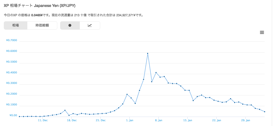 10万円分購入した「XP」が200万円に暴騰し12万円に暴落した話