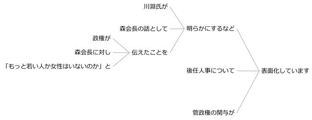 例文75a