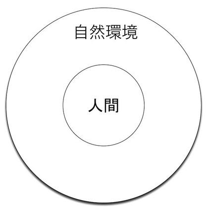 140713 人間-文化-自然環境系