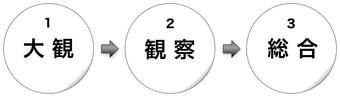 170102a 熊楠 3段階