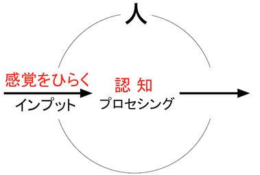 150720 感覚