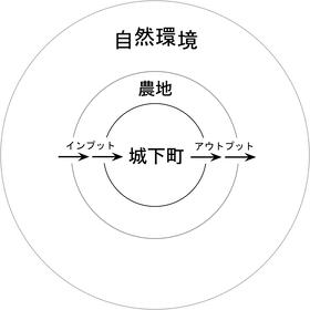 200311 江戸モデル