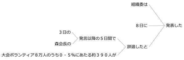 例文73a