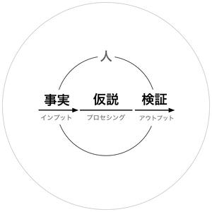201106 仮説
