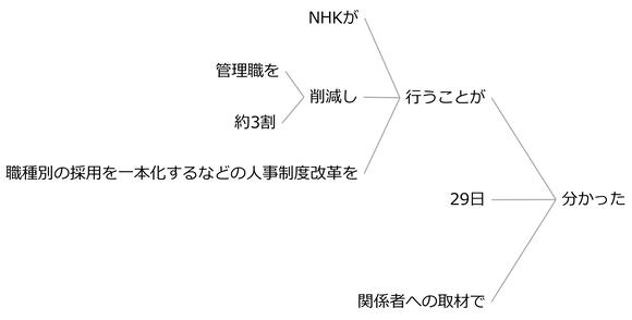例文72a