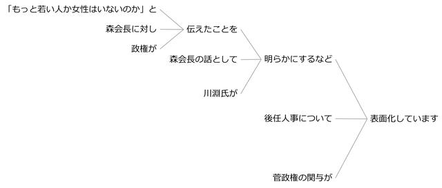 例文75b