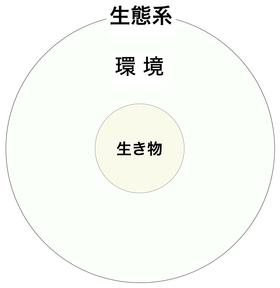 170112 生態系