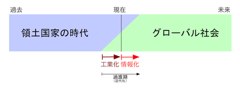 140723 現代の過渡期モデル