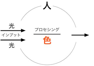 160103 色覚
