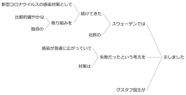 例文68b