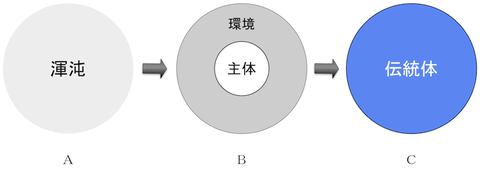 140822 創造の三段階