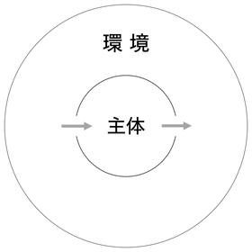210110 単純モデル