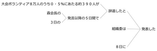 例文73b