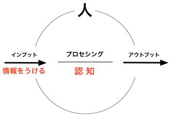 160807 錯覚
