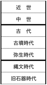 日本史柱状図