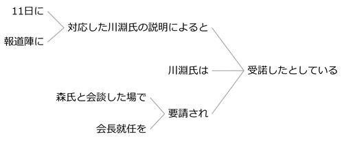 例文74a