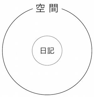 150602 日記