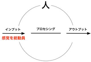 161224 感覚