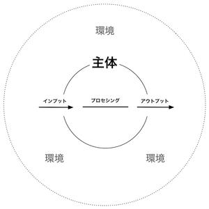 161111 主体-環境系
