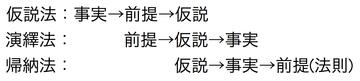 仮説法、演繹法、帰納法