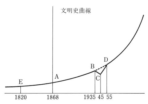 140721 文明史曲線