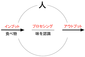 151207 味覚