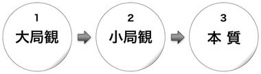 161127 大局観