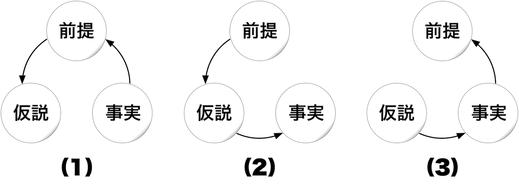 201220 仮説法・演繹法・帰納法