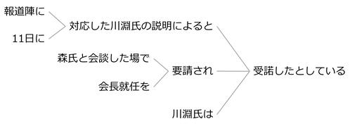 例文74b