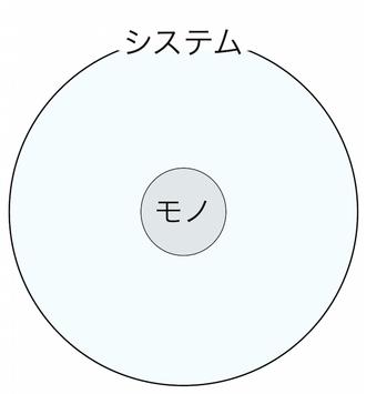 150708 モノとシステム