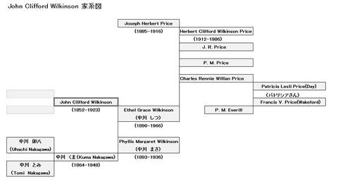 クリフォード・ウィルキンソン家系図