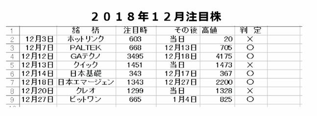 2018,12月成績