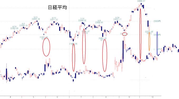 日経と債券