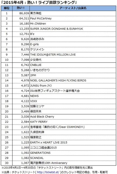 ranking201504
