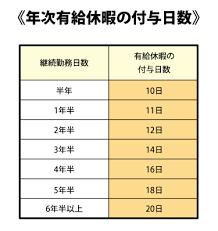index(7)