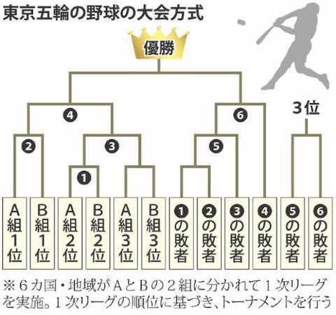 【悲報】6チームしか参加しない東京五輪の野球の決勝トーナメント表、ヤバイ