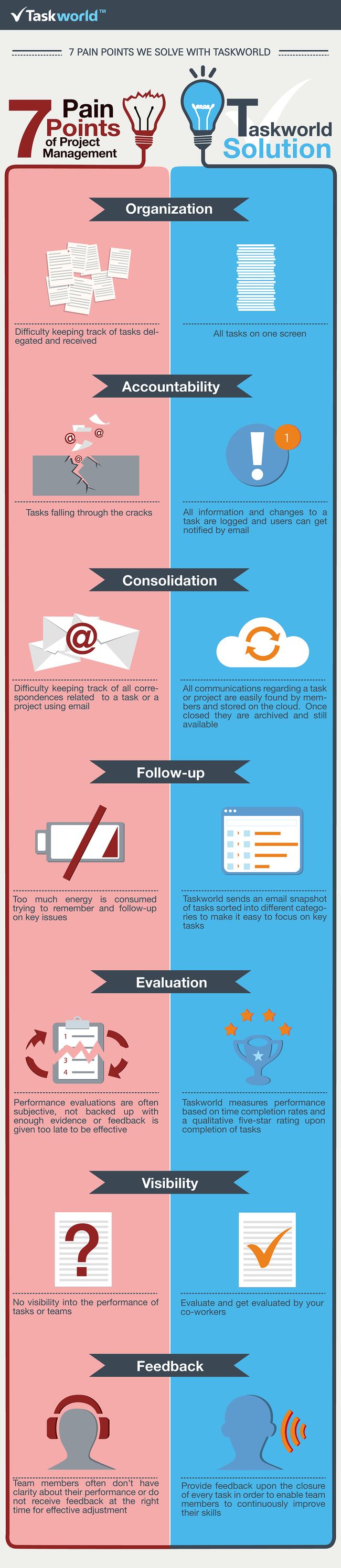 7-pain-points-inforgraphic1
