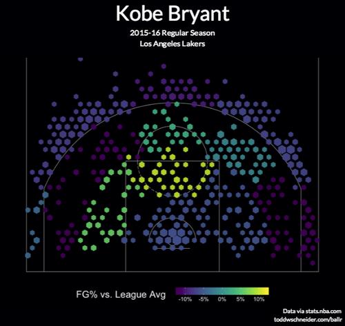 kobe-bryant-2015-16-shot-chart-hexagonal