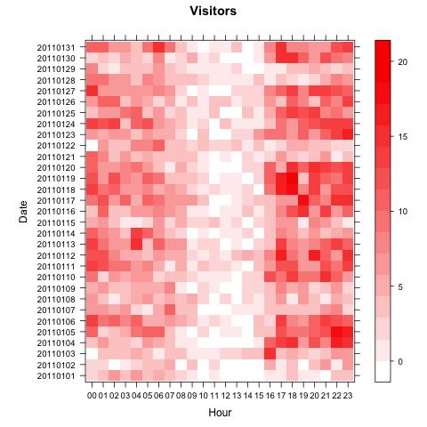 levelplot_visitors