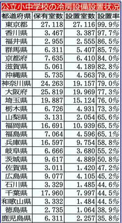 東京は 99.9%